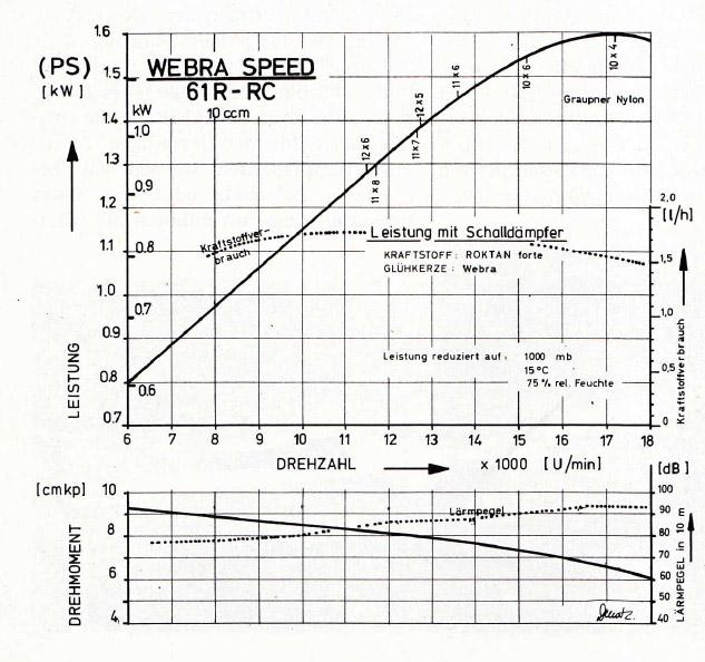 Webra-Speed_3
